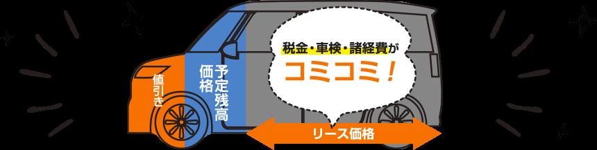 税金・車検・諸経費がコミコミ!